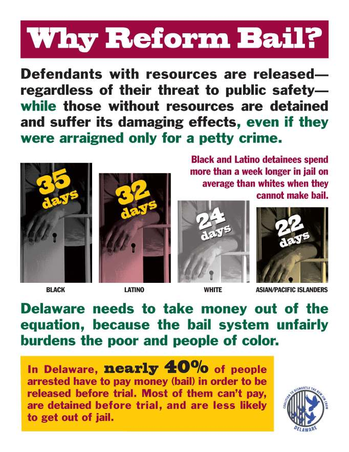 Why Reform Bail? Defendants with resources are released— regardless of their threat to public safety— while those without resources are detained and suffer its damaging effects, even if they were arraigned only for a petty crime. Black and Latino detainees spend more than a week longer in jail on average than whites when they cannot make bail. Delaware needs to take money out of the equation, because the bail system unfairly burdens the poor and people of color.