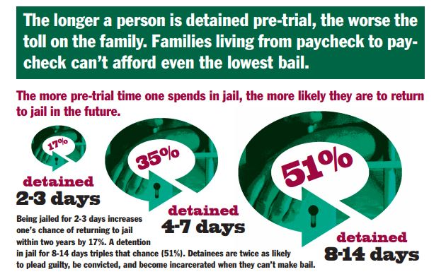 impact of bail on family